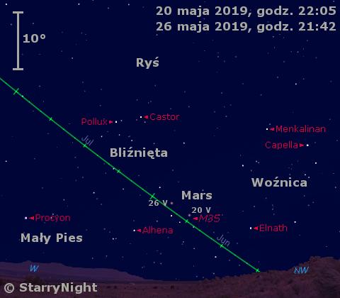 Położenie planety Mars wczwartym tygodniu maja 2019 r.
