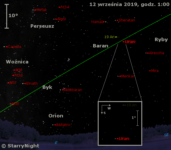 Położenie Urana w drugim tygodniu września 2019 r.
