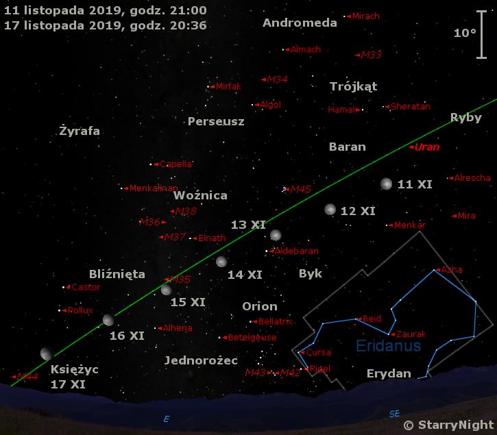 Położenie Księżyca i Urana na początku drugiej dekady listopada 2019 r.