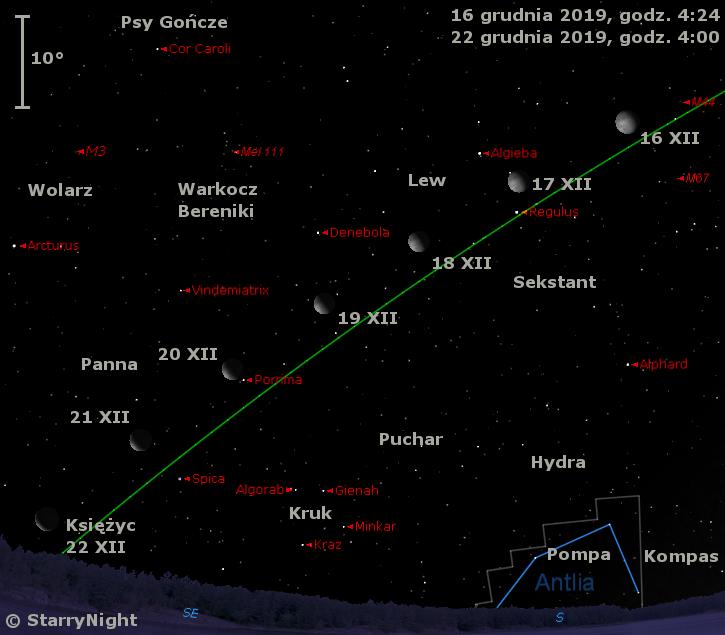 Położenie Księżyca wtrzecim tygodniu grudnia 2019 r.