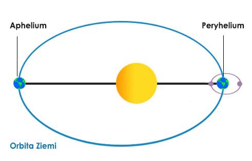 Ziemia w aphelium