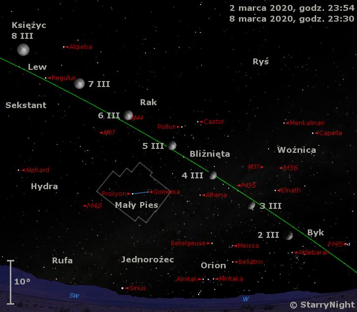 Położenie Księżyca w pierwszym tygodniu marca 2020 r.