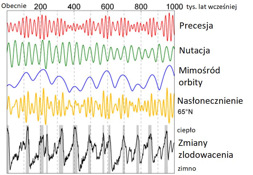 Wykres przedstawiający wpływ cykli Milankowicia nazmiany nasłonecznienia itemperatury.