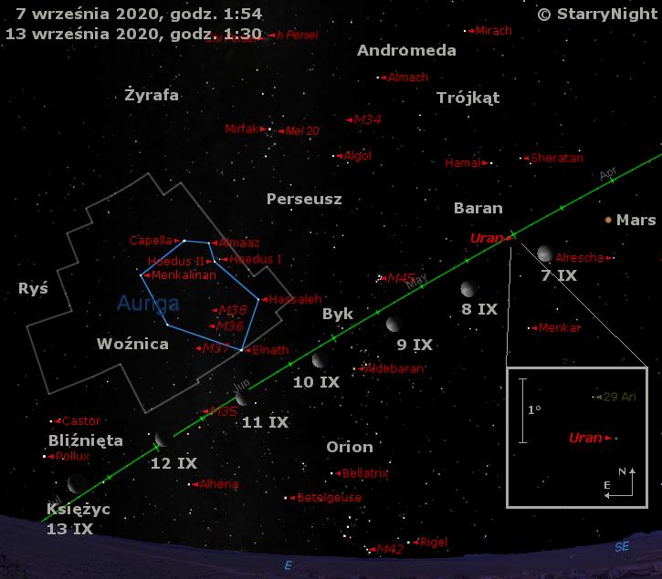 Położenie Księżyca, Marsa iUrana wdrugim tygodniu września 2020 r.