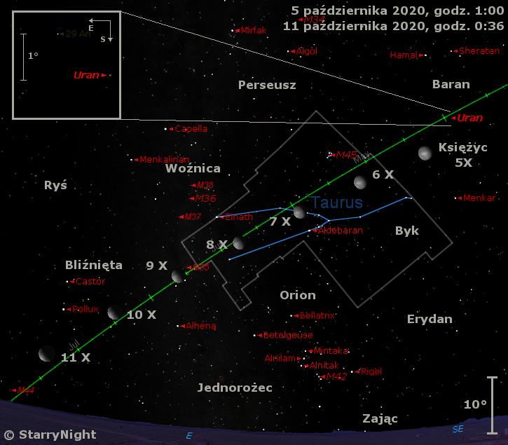 Położenie Księżyca i Urana w końcu pierwszej dekady października 2020 r.