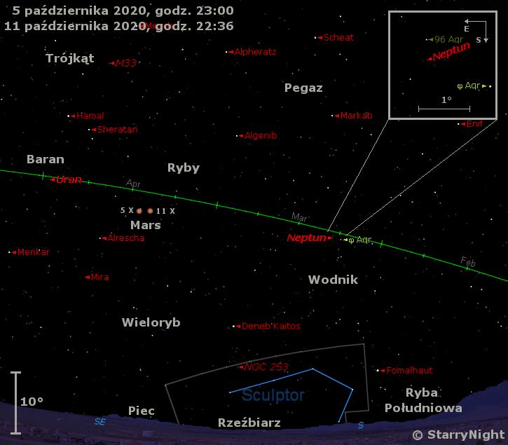 Położenie Neptuna, Marsa i Urana w końcu pierwszej dekady października 2020 r.
