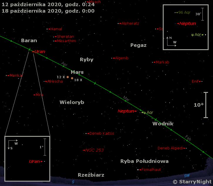 Położenie Neptuna, Marsa iUrana wkońcu drugiej dekady października 2020 r.