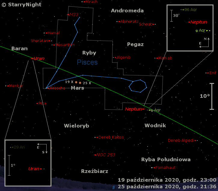 Położenie Neptuna, Marsa iUrana orazMiry wtrzecim tygodniu października 2020 r.