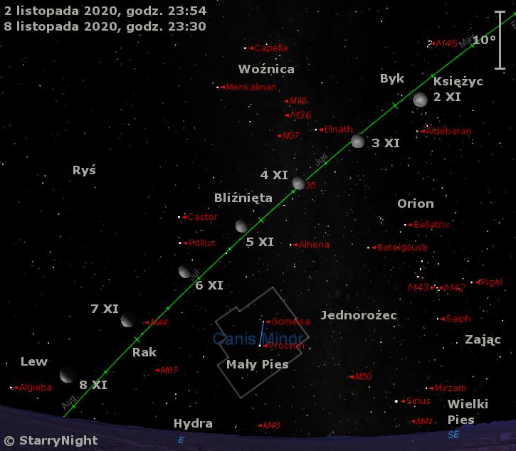Położenie Księżyca wpierwszym tygodniu listopada 2020 r.