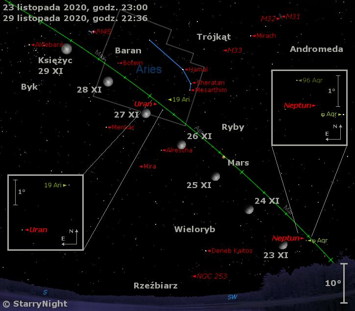Położenie Księżyca orazplanet Neptun, Mars iUran, atakże Miry wczwartym tygodniu listopada 2020 r.