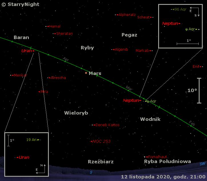 Położenie Neptuna, Marsa iUrana orazMiry wdrugim tygodniu listopada 2020 r.