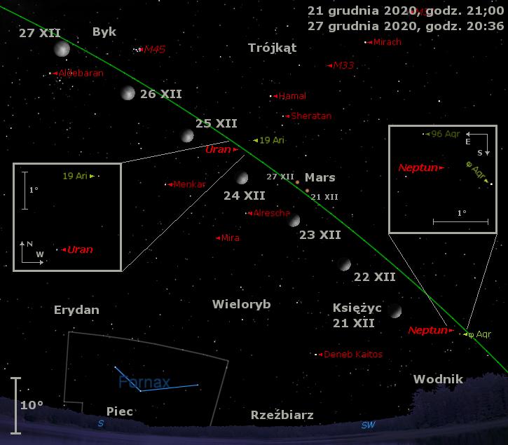 Położenie Księżyca orazNeptuna, Marsa iUrana, atakże Miryw czwartym tygodniu grudnia 2020 r.