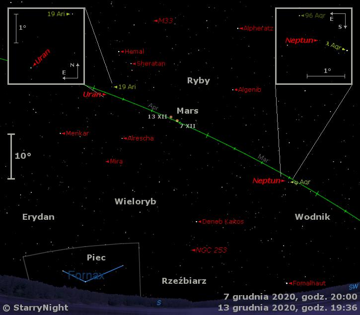 Położenie Neptuna, Marsa iUrana orazMiry wdrugim tygodniu grudnia 2020 r.