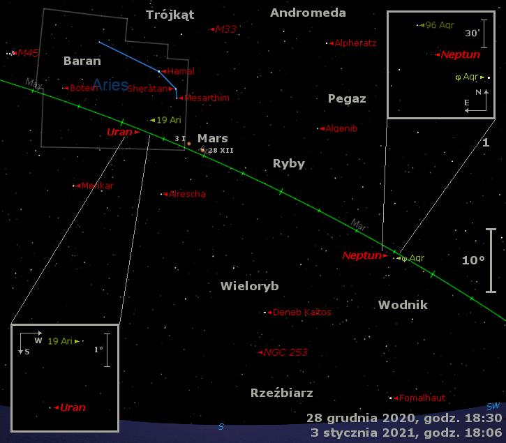 Położenie Neptuna, Marsa iUrana orazMiry naprzełomie 2020 i2021 roku.