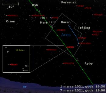Położenie Urana iMarsa wpierwszym tygodniu marca 2021 r.