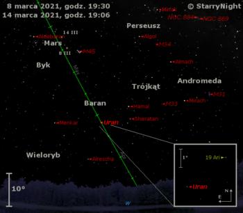 Położenie planet Uran iMars wdrugim tygodniu marca 2021 roku