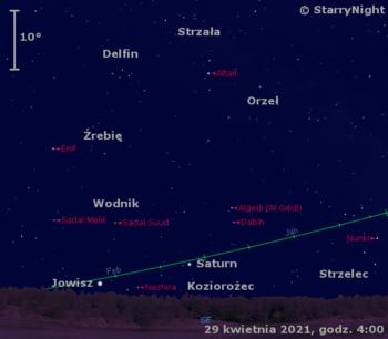 Położenie Saturna iJowisza wostatnim tygodniu kwietnia 2021 r.