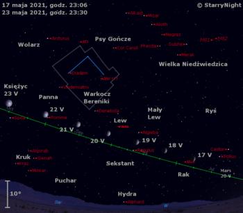 Położenie Księżyca, Marsa iWesty wtrzecim tygodniu maja 2021 r.
