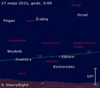 Położenie Saturna iJowisza wostatnim tygodniu maja 2021 r.