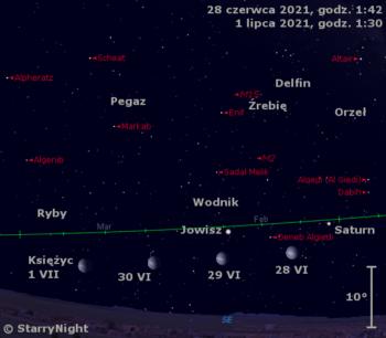 Położenie Księżyca orazSaturna iJowisza wkońcu czerwca 2021 r.