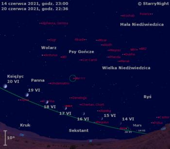 Położenie Księżyca, Marsa iWesty wtrzecim tygodniu 2021 r.