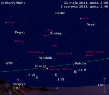 Położenie Księżyca orazplanet Saturn iJowisz wpierwszych dniach czerwca 2021 r.