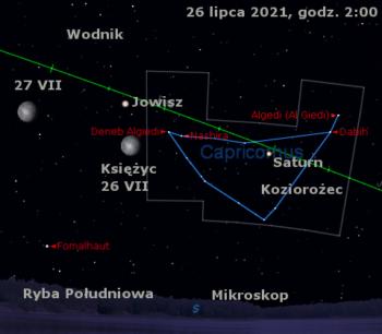 Położenie Księżyca orazSaturna iJowisza wostatnim tygodniu lipca 2021 r.