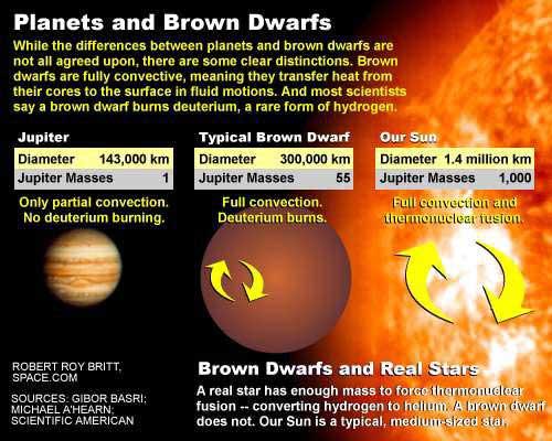 Brązowe karły, a gwiazdy i planety.