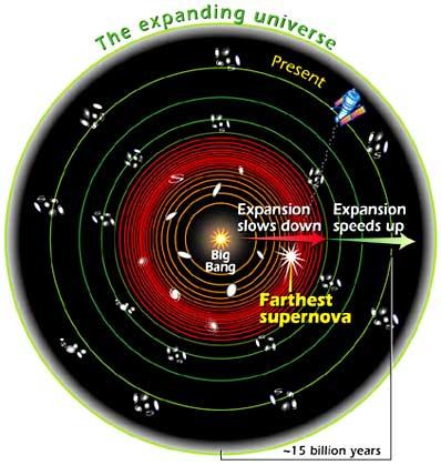 Spowalnianie i przyspieszanie ekspansji Wszechświata