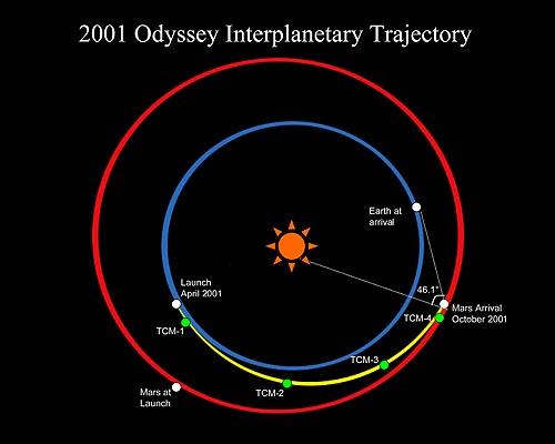 Trajektoria sondy 2001 Mars Odyssey
