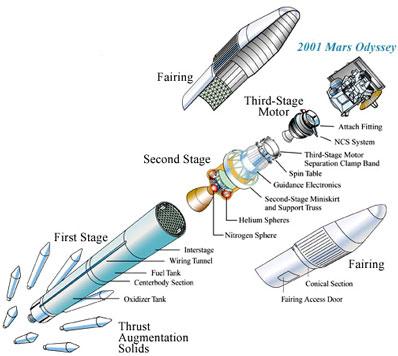 Rysunek rakiety Delta z sondą Mars Odyssey