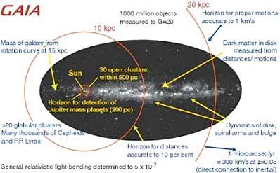 GAIA - Projekt nowego satelity mapującego niebo.
