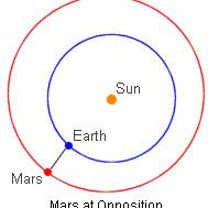 Mars w opozycji