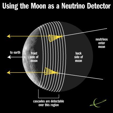 Schemat detekcji neutrin przy pomocy Księżyca