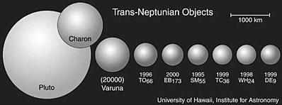 Pluton i obiekty Pasa Kuipera