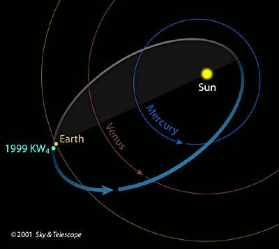 Planetoida 1999 KW4
