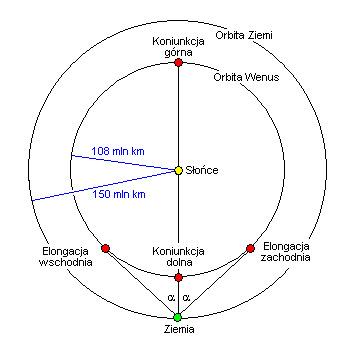 Układ Wenus-Ziemia