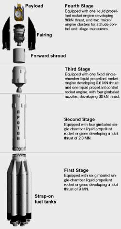 Rakieta Proton-K