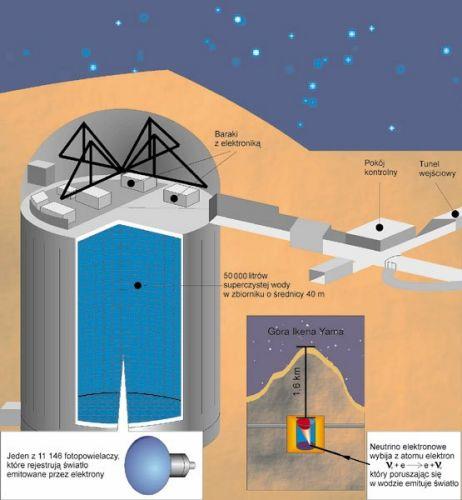 Super Kamiokande - detektor neutrin