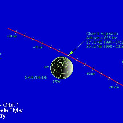 Przelot Galileo w pobliżu Jowisza