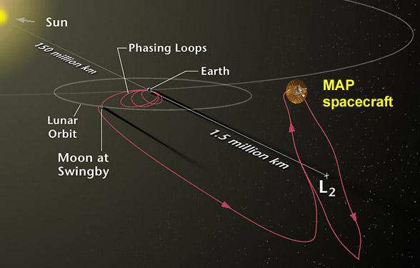 Podróż sondy MAP