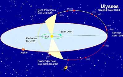 Orbita sondy Ulysses wokół Słońca