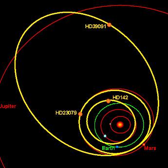 Orbity planet pozasłonecznych