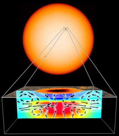 Struktura plamy słonecznej