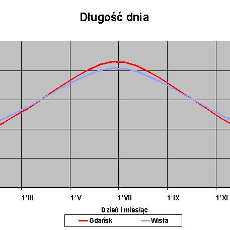 Zmiany długości dnia