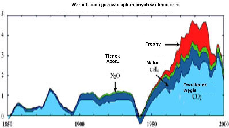 Wzrost ilości gazów cieplarnianych