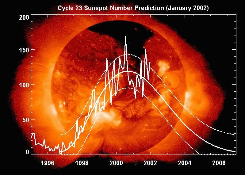 Przebieg aktywności słonecznej