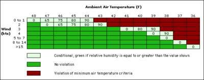 Kryteria temperaturowe startu wahadłowca