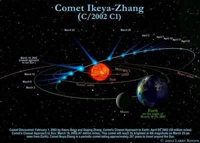 Trajektoria komety Ikeya-Zhang