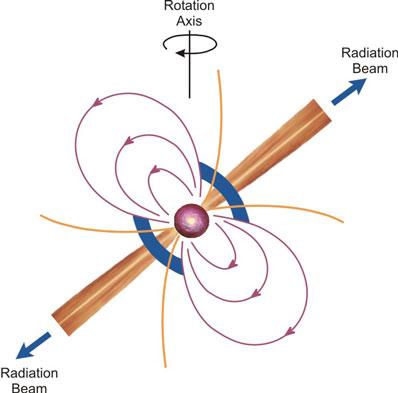 Schemat pulsara